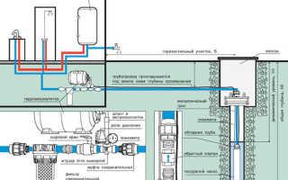 Ввод воды в дом из скважины: система водоснабжения частного жилища