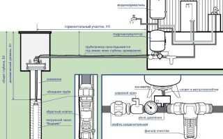 Обслуживание скважины для воды: правила грамотной эксплуатации выработки