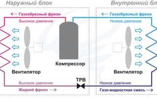 Сколько электроэнергии потребляет сплит-система: примеры расчета + варианты сэкономить
