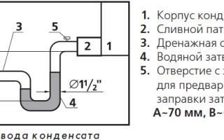 Куда вывести слив воды кондиционера: нормы и варианты устройства дренажа для сплит-системы