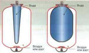 Какое давление воздуха должно быть в пустом расширительном баке ГВС?