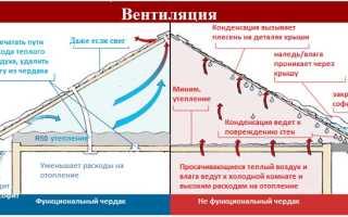 Вентиляция кровли из профлиста: рекомендации по проектированию и монтажу