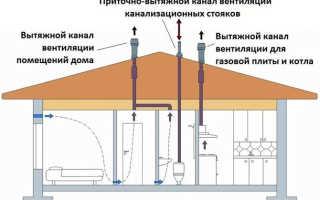 Примыкание кровли к вентиляционной шахте: обустройство прохода узла вентиляции через кровлю