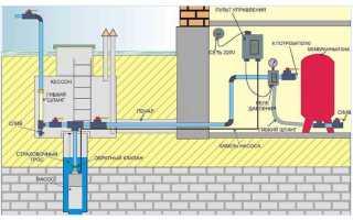 Какую автоматику поставить на глубинный насос, чтобы избежать гидроударов в водопроводе?