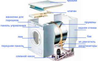 Насос для стиральной машины: как подобрать + как проводится замена