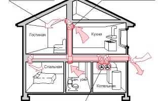 Вентиляция коттеджа: варианты организации системы воздухообмена + правила устройства