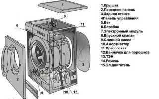 Как разобрать стиральную машину: нюансы разборки моделей разных брендов