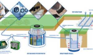 Водоотведение в частном доме: способы устройства, схемы + основные этапы сооружения