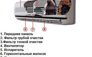 Устройство внутреннего блока сплит системы: как разобрать оборудование для прочистки и ремонта