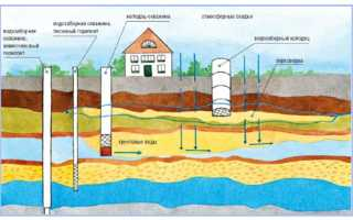 Почему в колодце мутная или желтая вода: причины загрязнений и методы их устранения